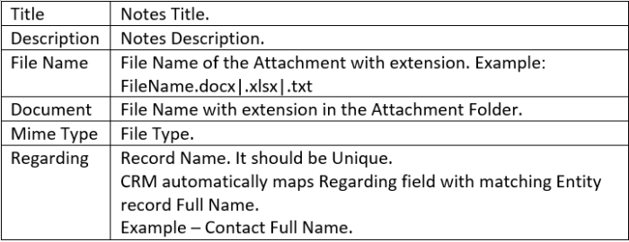 Notes Template Syntax