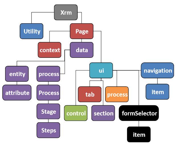 CRM 2015 Client API